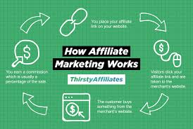 Affiliate Marketing: The Ultimate List Of Pros And Cons